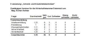 evaluierung-WK