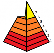 pyramide_partizipation