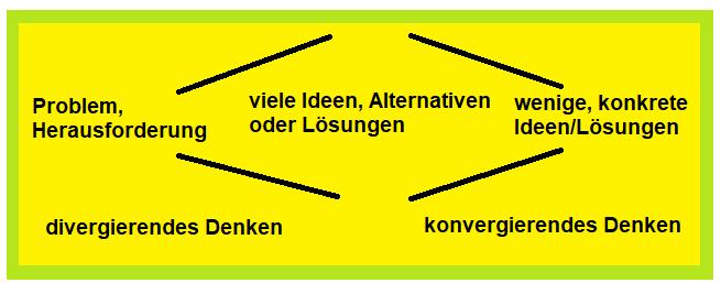 Die Denkrichtung bestimmt die Methode: divergierendes oder konvergierendes Denken?